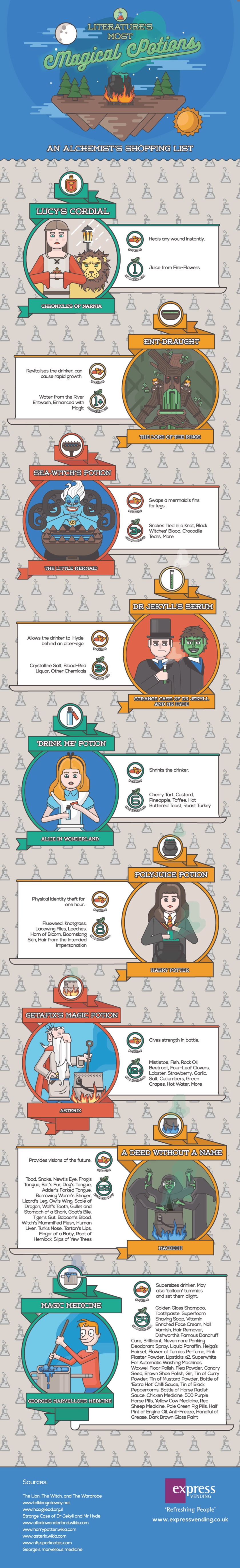 Literatures-most-magical-beverages-full-infographic